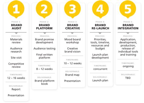 brand development process template brand management institutional mission vision and