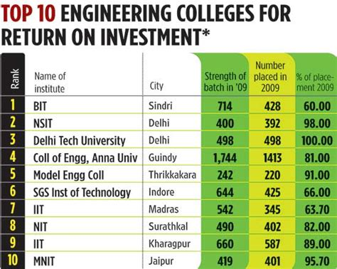 List Of Top Mba Colleges In India Placement Wise by Top 10 Engineering Colleges