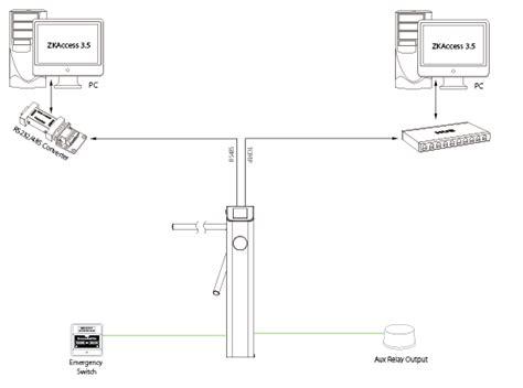 zk panel layout zk ts2100 torniquete horizontal semiautomatico