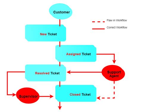 helpdesk workflow wsdesk triggers to automate your helpdesk