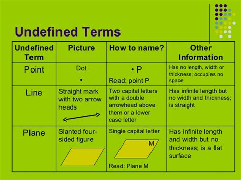 Undefined Terms In Geometry Worksheet by Undefined Terms