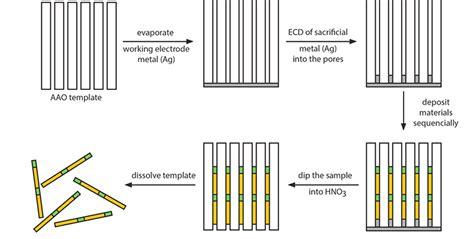 Paa Membranes Aao Membrane Template Nanoporous Anodic Aluminum Oxide Anodic Aluminum Oxide Template