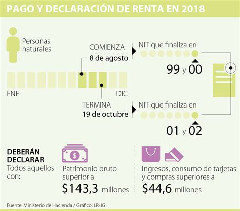 topes declarar persona natural 2015 en colombia topes para declarar renta ao gravable 2016 la dian inform