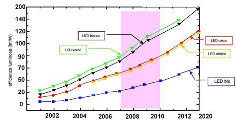 tipi di lade a led tutti i tipi di lade a led lade led r7s 10w 20w 30w 50w
