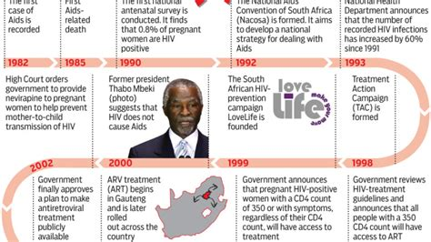 nelson mandela biography timeline 88 of south african police hiv positive radio free