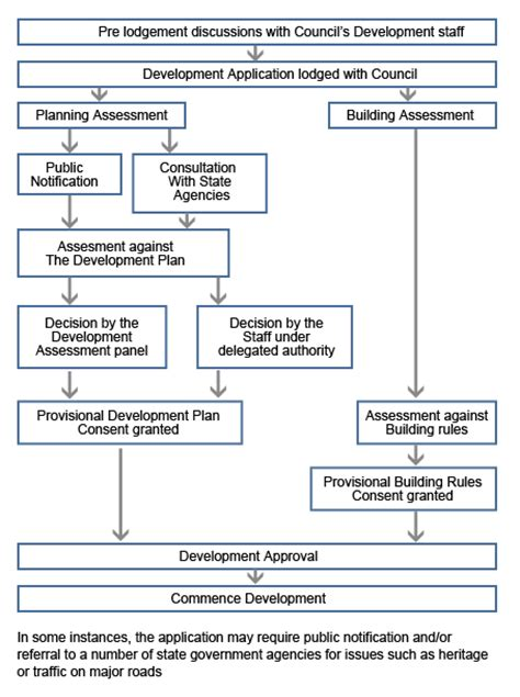property development flow template real estate development land division property development