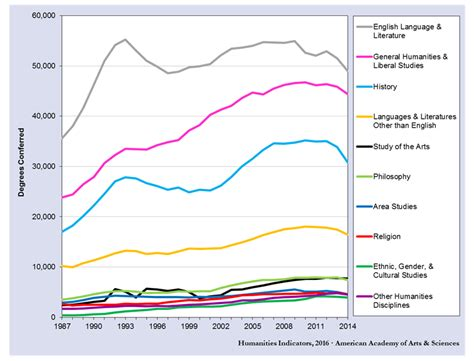 Percent Of Mba Graduates Per Population by Study Shows 8 7 Decline In Humanities Bachelor S Degrees