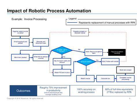 Applying Robotic Process Automation In Banking Innovations In Financ Robotic Process Automation Assessment Template