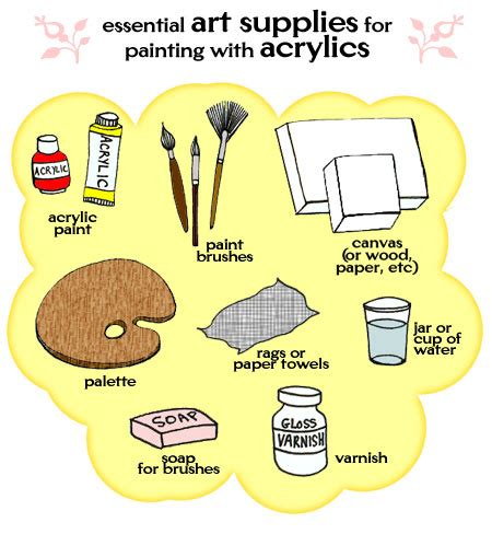 acrylic paint and supplies artist s supplies for painting in acrylics an explanation