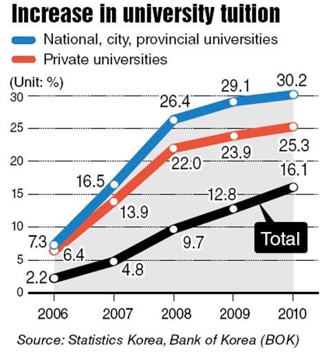 Korea Mba Tuition Fee by College Tuition Fees Soar 30 In Five Years