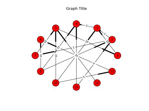 circular layout networkx using networkx to plot graphs random engineering