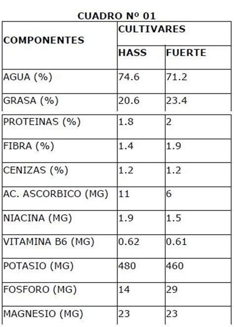 cadena de valor hortalizas palta peruana de exportaci 243 n cadena productiva de la palta