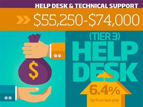 help desk technician salary 13 best my vision board images on chevy