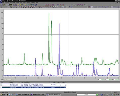 number pattern analysis software xrayan program x ray single or multiphase analysis of