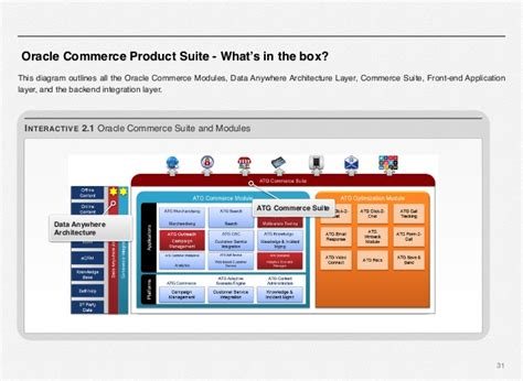 endeca architecture diagram oracle commerce using atg endeca do it yourself series