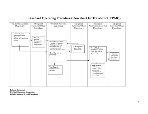 Standard Operating Procedure Flow Chart Template staff wiring diagram