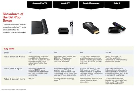 which is better chromecast or apple tv apple tv vs tv vs chromecast vs roku which