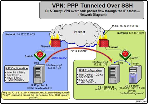 ip vpn network diagram vpn ppp tunneled ssh overhead discussion