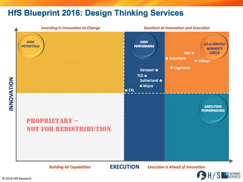design thinking accenture ibm infosys accenture and cognizant lead in the industry