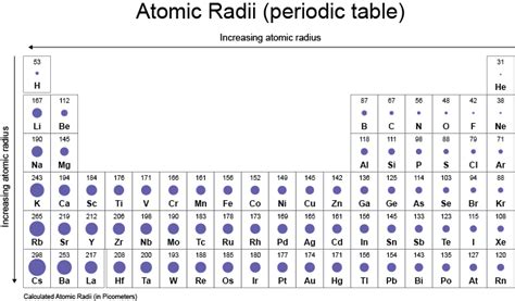 Printable Periodic Table With Atomic Radius | printable periodic table of elements atomic radius