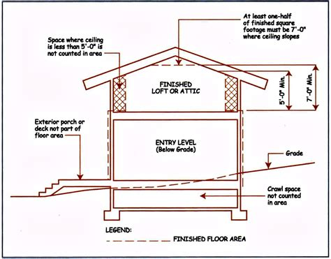 can a finished attic be included in the appraisal of a