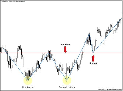 sharekhan pattern finder price double bottom pattern daily price action