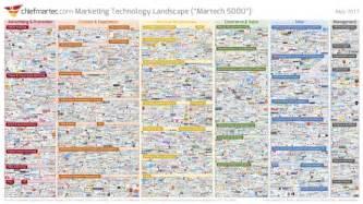 big data landscape marketing technology landscape 2017 what s the big data