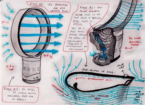how does a dyson fan work akhilesh dakinedi industrial design