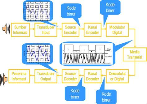 blok diagram sistem komunikasi digital bijak