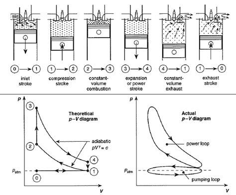 pv diagram for diesel engine heat engines