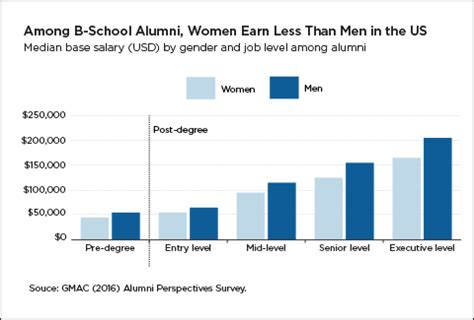 Gender Pay Gap Mba by The Gender Pay Gap Still Out Earn At All