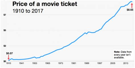 what is the average cost of a 1 bedroom apartment over 100 years of average movie ticket prices in 1 chart