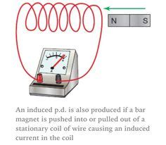 electromagnetic induction gcse aqa 1000 images about gcse physics on physics electromagnetic induction and