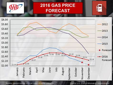Average Gas Price | florida s state average gas price falls below 2 hobnob