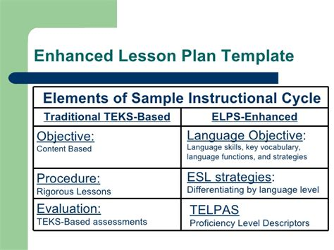 teks lesson plan template module 3 ffd 1