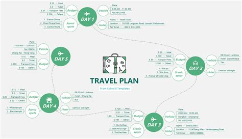 xmind templates travel plan from xmind 8 templates xmind library