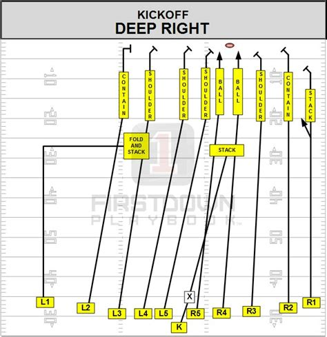kickoff return schemes diagrams 22 best images about firstdown playbook on
