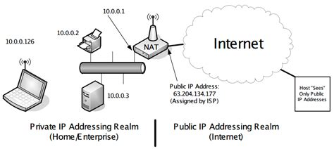 network address translation diagram image gallery nat router