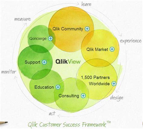 qlikview tutorial developer qlikview online training xoom trainings