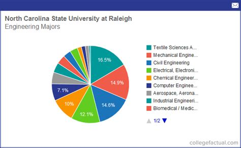 Ncstat Mba Degrees by Info On Engineering At Carolina State At