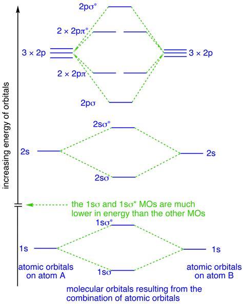 orbital diagram for fluorine molecular orbitals in fluorine