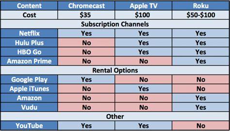 which is better chromecast or apple tv apple tv vs chromecast vs roku differentiation