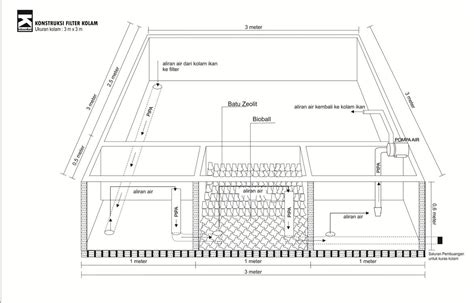 Bioball Untuk Filter Kolam pembuatan filter kolam ikan koi agar air tetap jernih