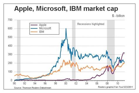 apple market cap ibm overtakes microsoft in market capitalisation 171 tech