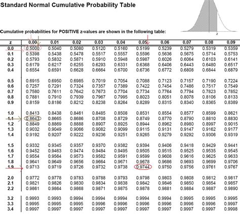Normal Distribution Z Score Table by Z Score Table Normal Distribution Images