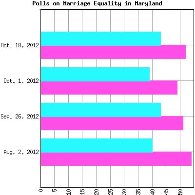 Maryland gay marriage poll results for 2017