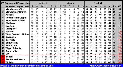 epl table 2012 paul edwards premier league football site 2011 2012 season
