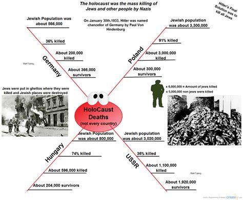 auschwitz diagram holocaust spider diagram creately