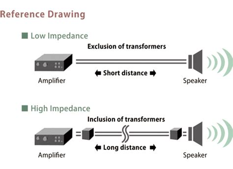 Speaker Toa High Impedance soundindex difference between low impedance and high