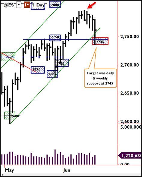 swing trade swing trade trading psychology edge